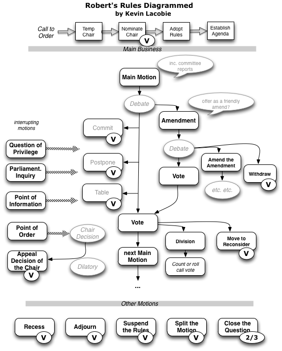 Robert's Rules, Diagrammed